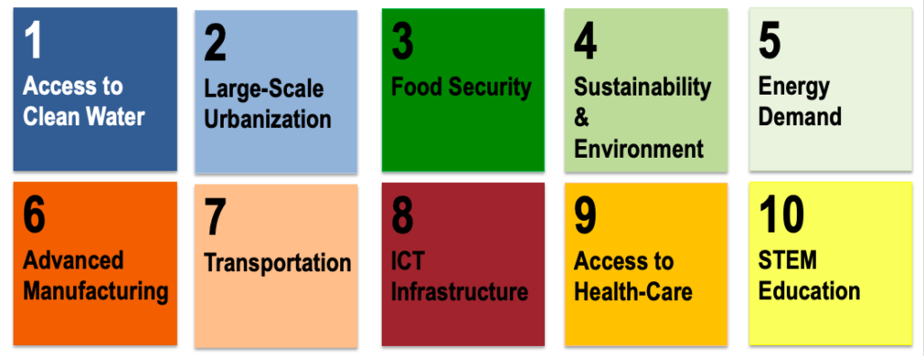 ETHIOPIA2050 – Grand Challenges and Opportunities
